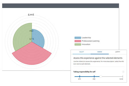 New standards visualisation tool for the PLP